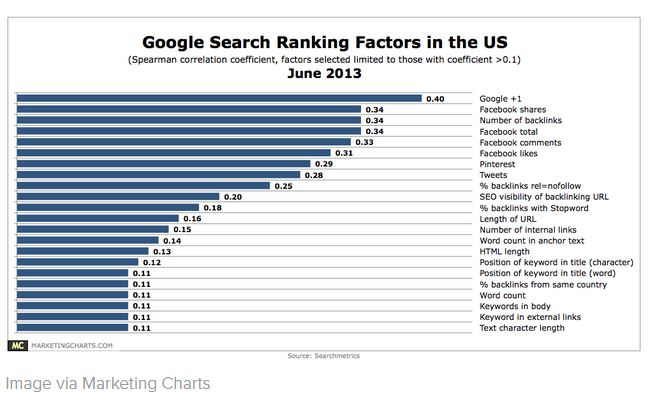 Google search ranking factors in the US